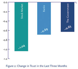 Financial implications of eroding trust study shows how trust has